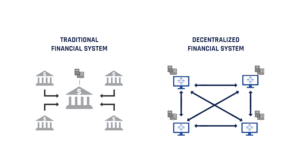 DeFi System