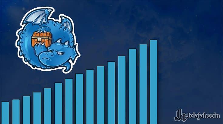 Pengujian Dragonchain Capai 15,000 Transaksi per Detik