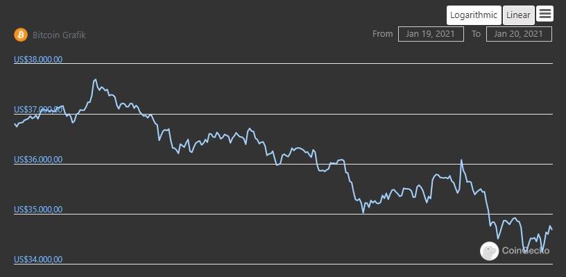 Grafik harga Bitcoin (BTC) selama 24 jam terakhir. Sumber: Coingecko